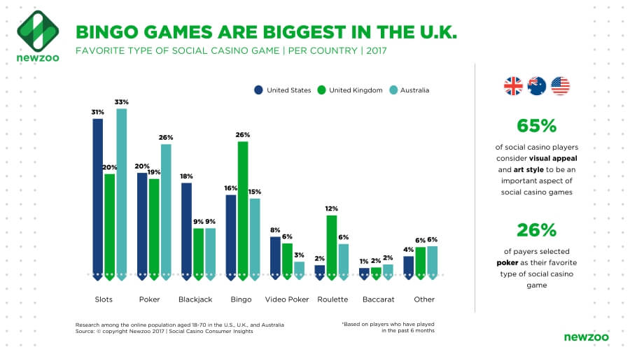 Popular casino games by country - UK, CA and the US